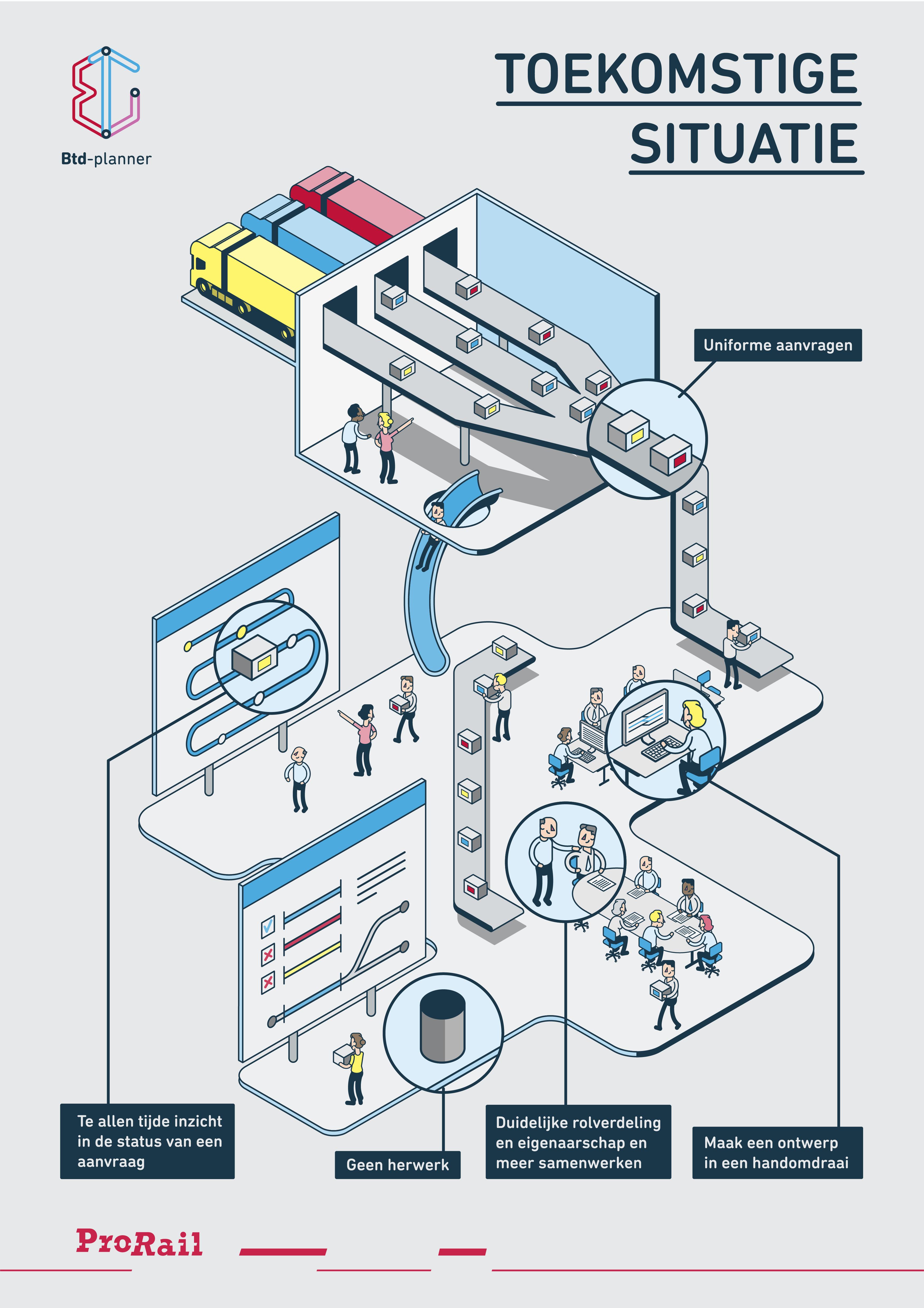Infographic BTD planner Toekomst